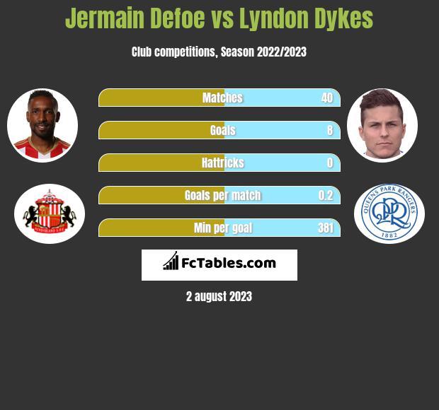 Jermain Defoe vs Lyndon Dykes infographic