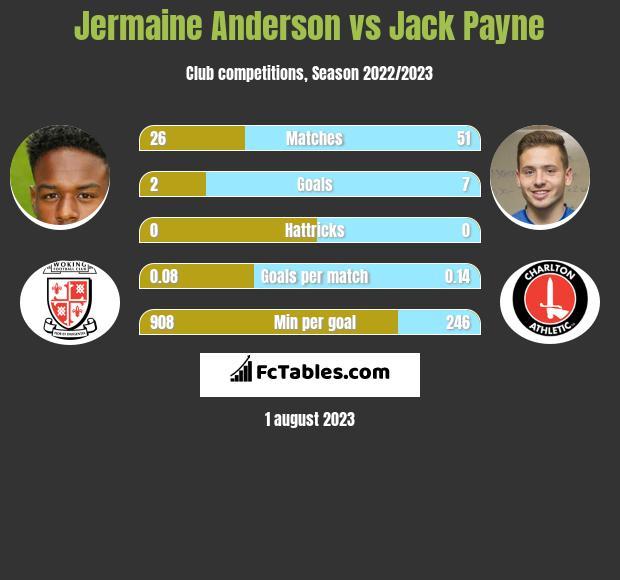 Jermaine Anderson vs Jack Payne infographic