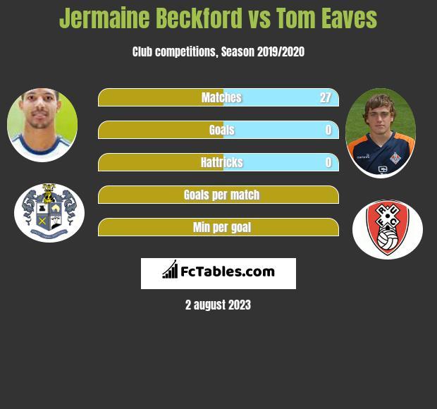 Jermaine Beckford vs Tom Eaves h2h player stats