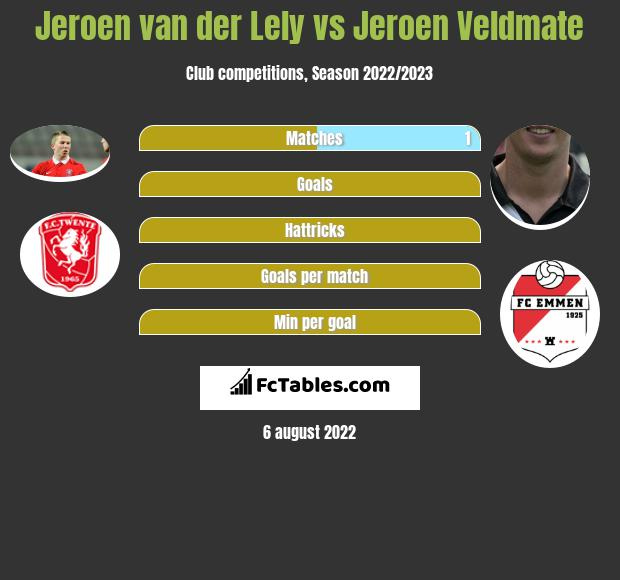 Jeroen van der Lely infographic statistics for Go Ahead Eagles