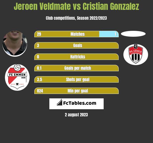 Jeroen Veldmate vs Cristian Gonzalez infographic