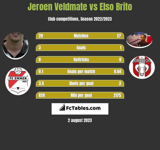 Jeroen Veldmate vs Elso Brito infographic