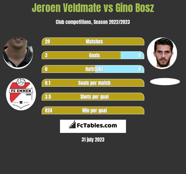 Jeroen Veldmate vs Gino Bosz infographic