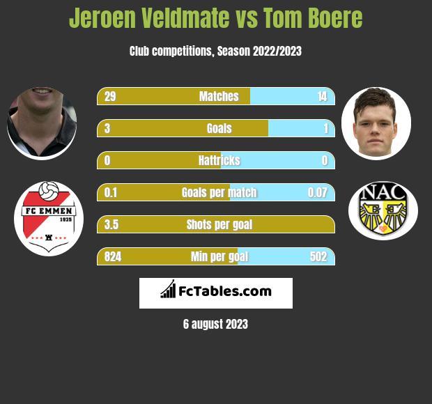 Jeroen Veldmate vs Tom Boere infographic