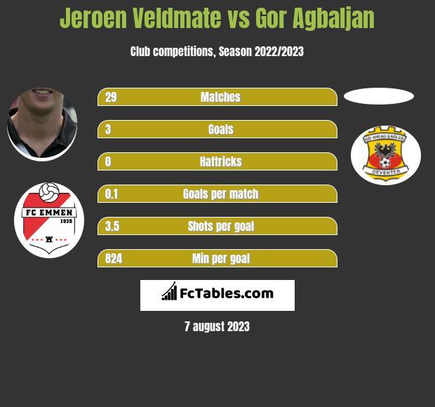 Jeroen Veldmate vs Gor Agbaljan infographic