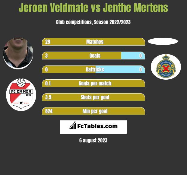 Jeroen Veldmate vs Jenthe Mertens infographic