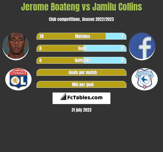 Jerome Boateng vs Jamilu Collins infographic