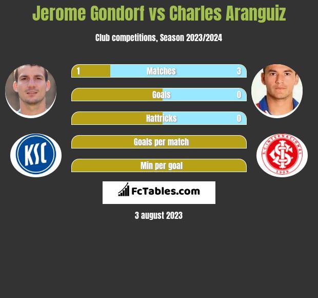 Jerome Gondorf vs Charles Aranguiz infographic