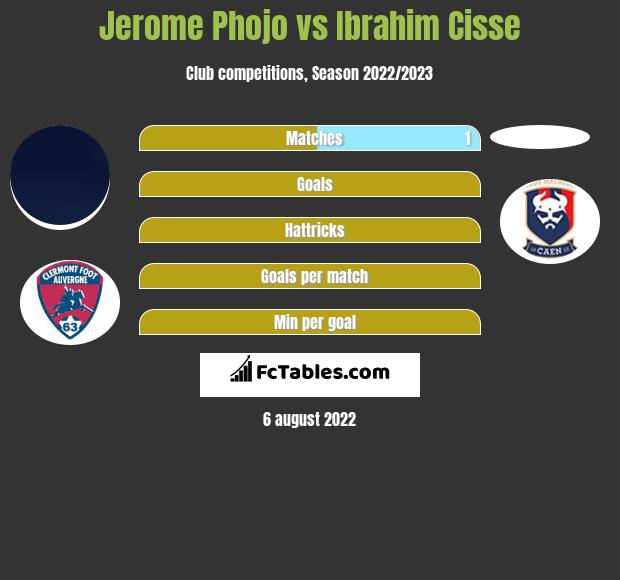 Jerome Phojo infographic statistics for Paris FC