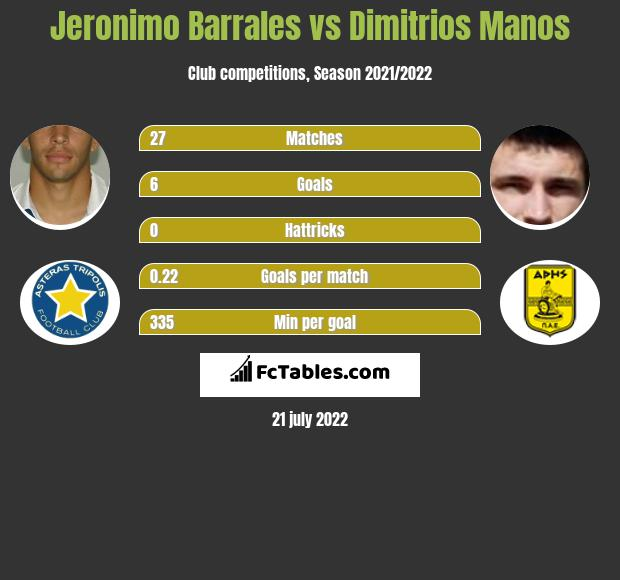 Jeronimo Barrales vs Dimitrios Manos h2h player stats