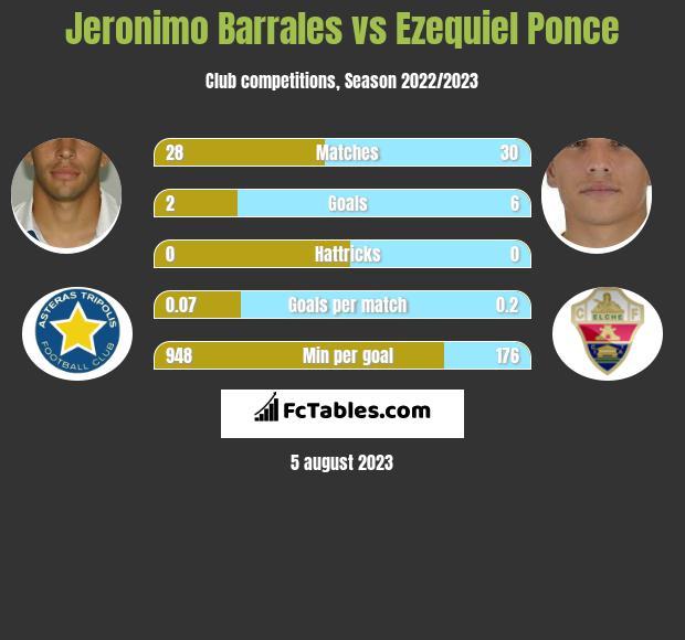 Jeronimo Barrales vs Ezequiel Ponce infographic