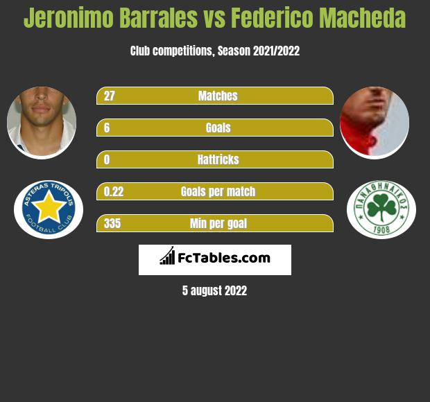 Jeronimo Barrales vs Federico Macheda h2h player stats