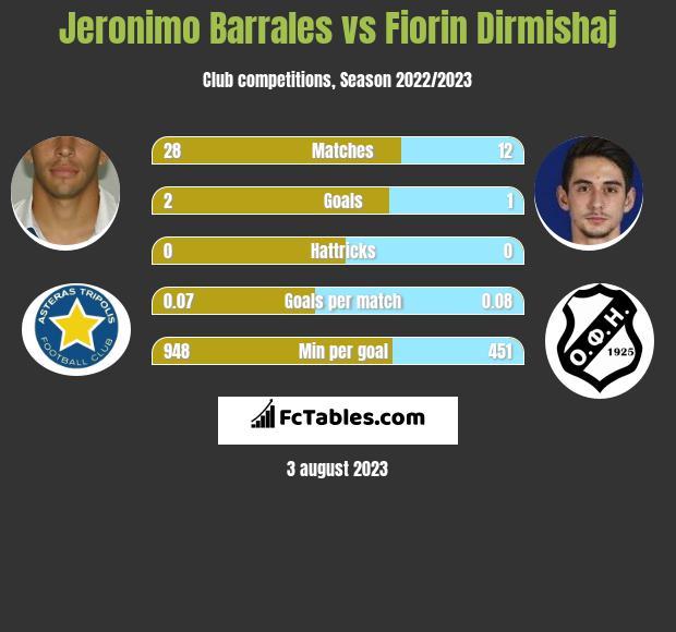 Jeronimo Barrales vs Fiorin Dirmishaj infographic