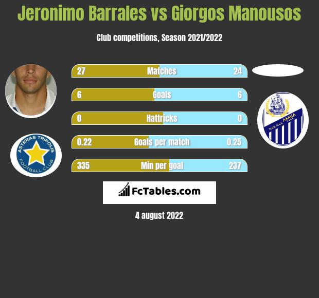 Jeronimo Barrales vs Giorgos Manousos h2h player stats