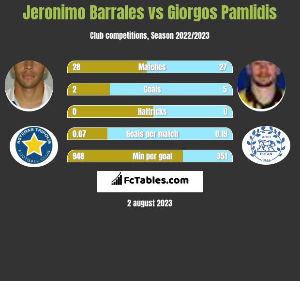 Jeronimo Barrales vs Giorgos Pamlidis h2h player stats