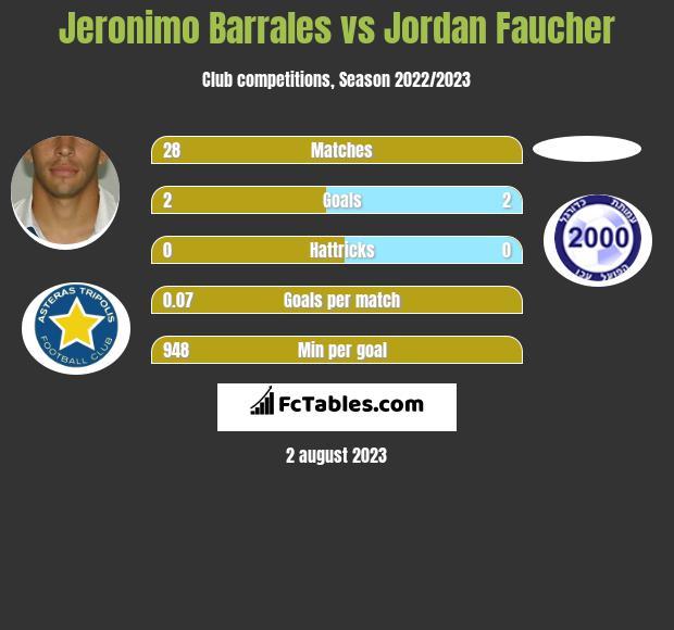 Jeronimo Barrales vs Jordan Faucher h2h player stats