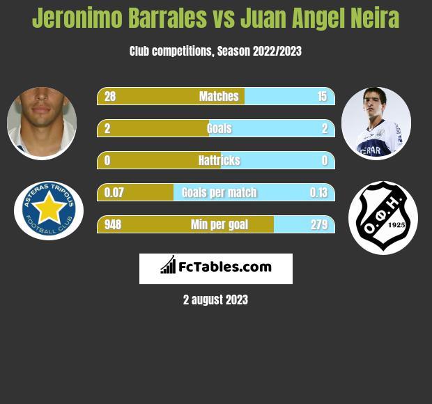 Jeronimo Barrales vs Juan Angel Neira h2h player stats