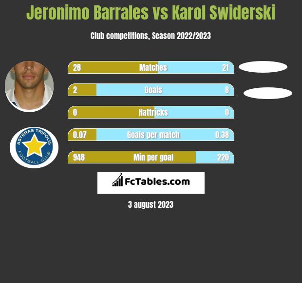 Jeronimo Barrales vs Karol Świderski h2h player stats