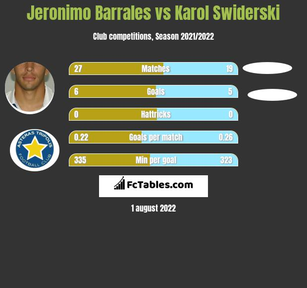 Jeronimo Barrales vs Karol Swiderski h2h player stats