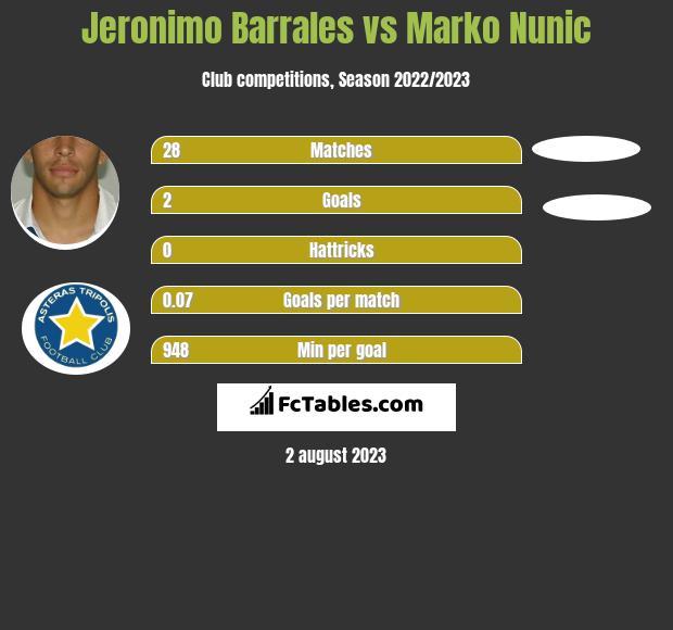 Jeronimo Barrales vs Marko Nunic h2h player stats