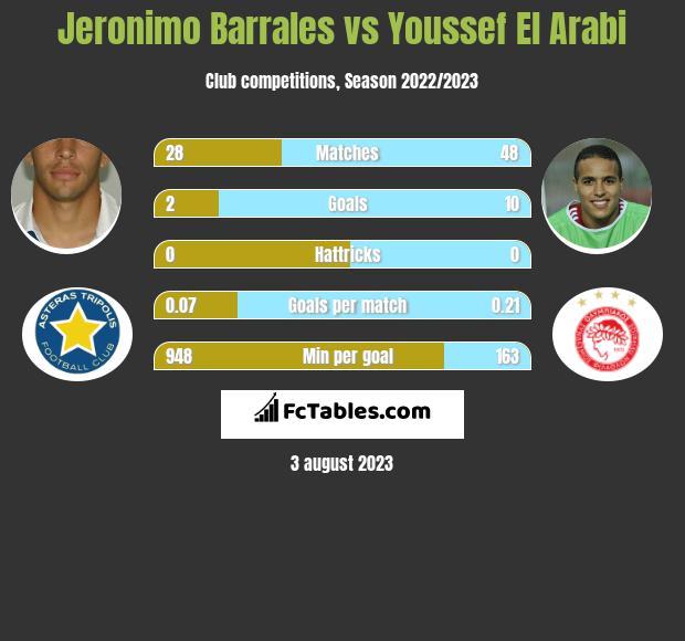 Jeronimo Barrales vs Youssef El Arabi h2h player stats
