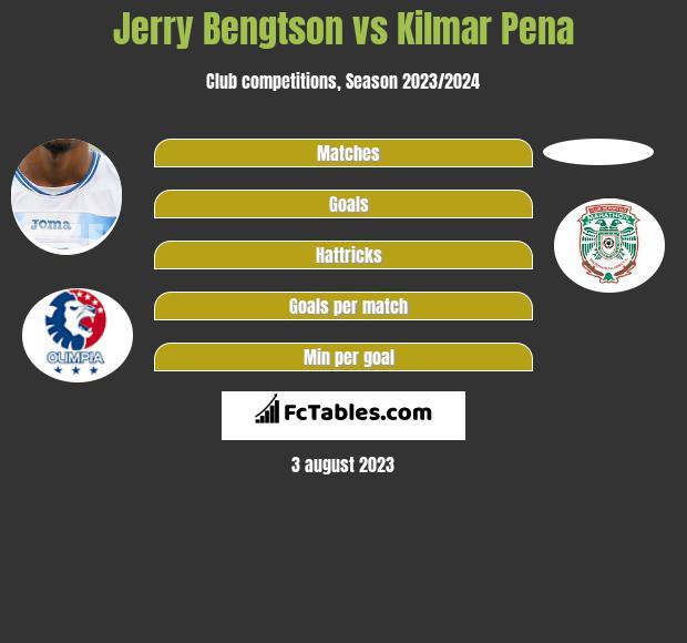 Jerry Bengtson vs Kilmar Pena h2h player stats