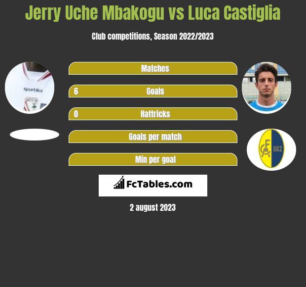 Jerry Uche Mbakogu vs Luca Castiglia h2h player stats