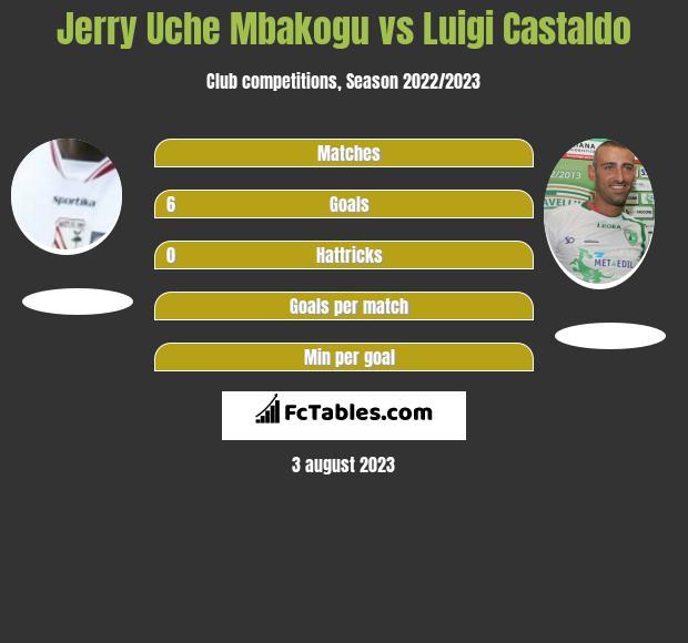 Jerry Uche Mbakogu vs Luigi Castaldo h2h player stats