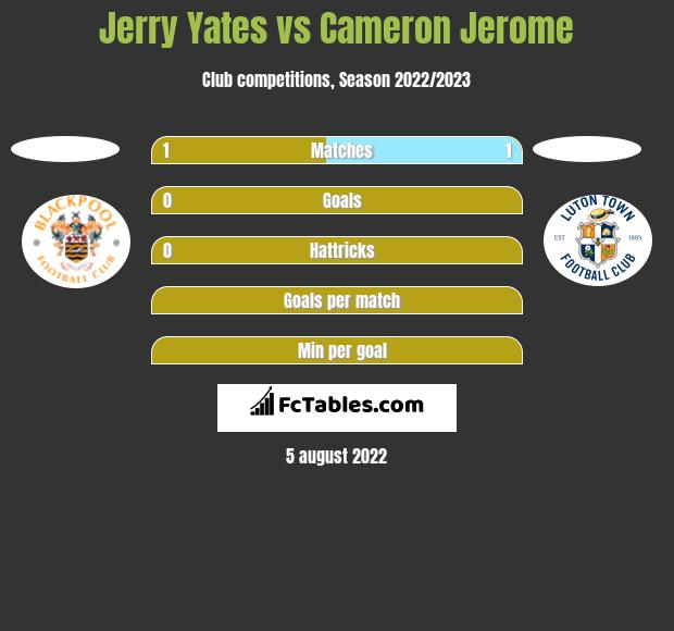 Jerry Yates vs Cameron Jerome h2h player stats