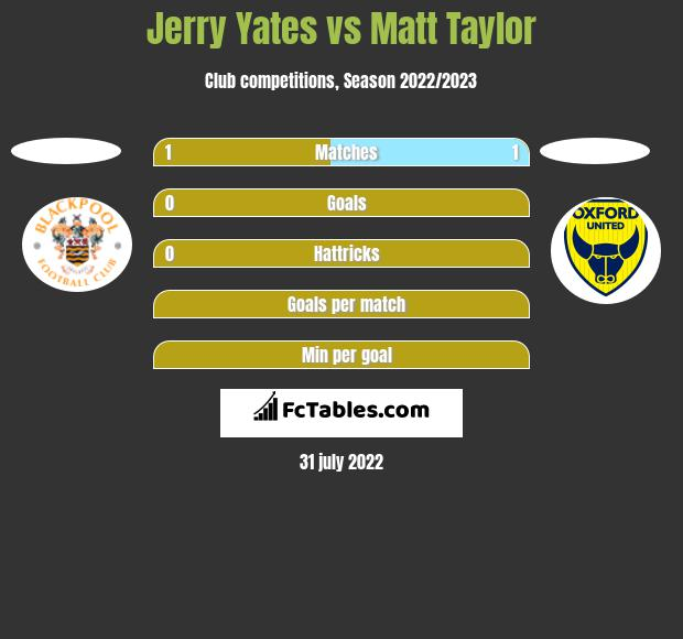Jerry Yates vs Matt Taylor h2h player stats