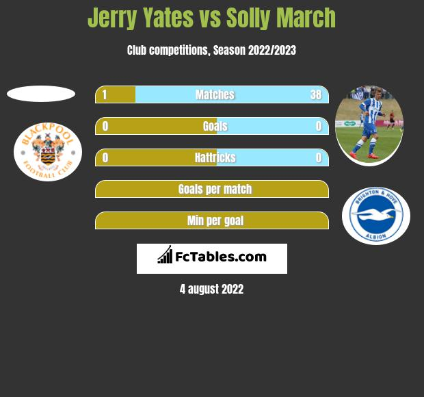 Jerry Yates vs Solly March h2h player stats