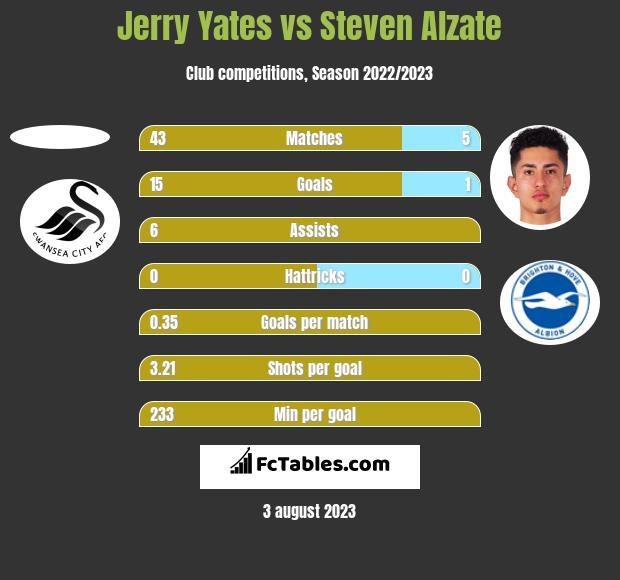 Jerry Yates vs Steven Alzate h2h player stats