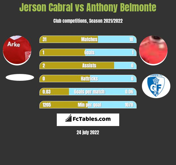 Jerson Cabral vs Anthony Belmonte infographic