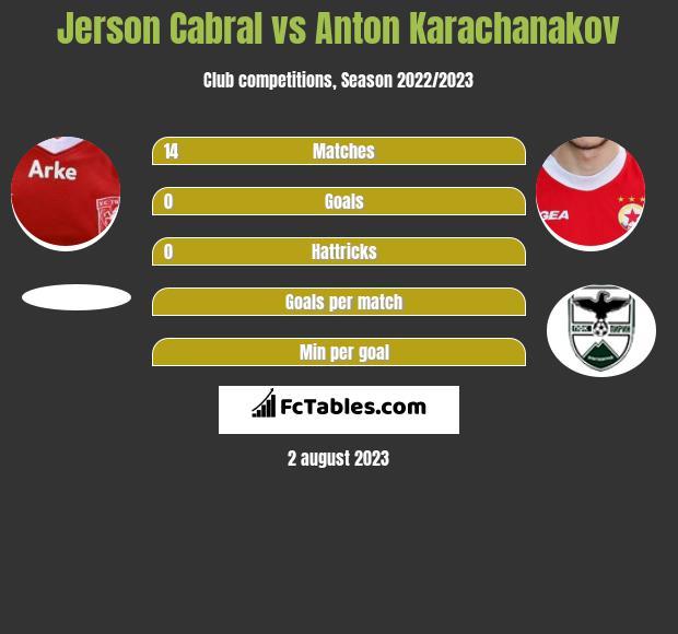Jerson Cabral vs Anton Karachanakov infographic