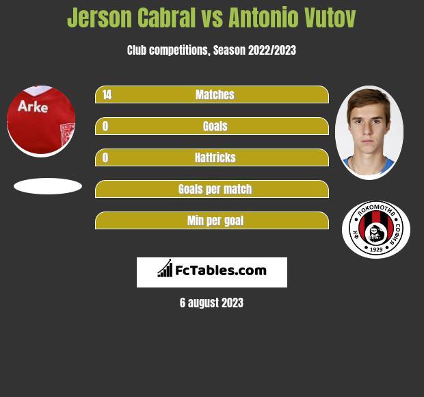 Jerson Cabral vs Antonio Vutov infographic