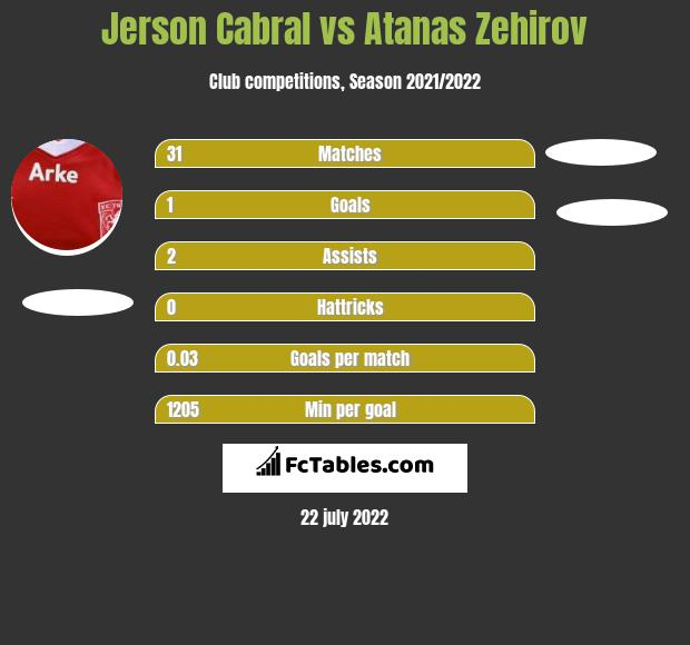 Jerson Cabral vs Atanas Zehirov infographic
