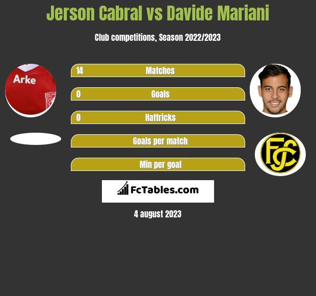 Jerson Cabral vs Davide Mariani infographic