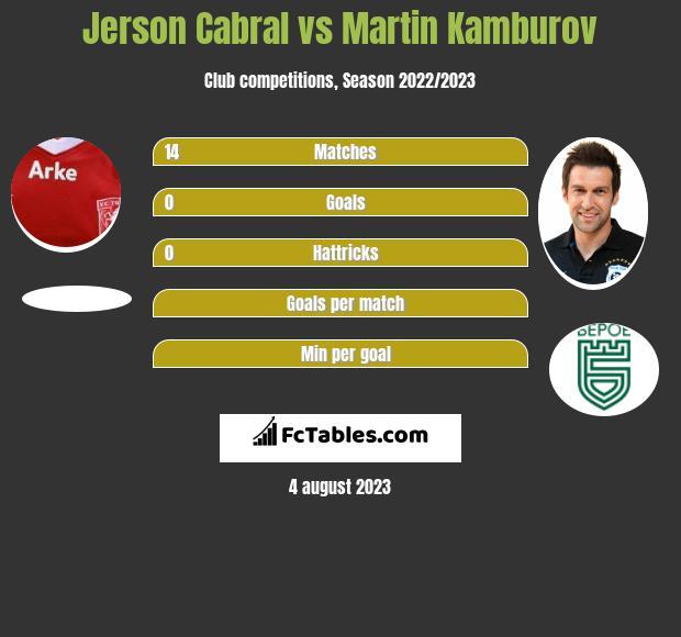 Jerson Cabral vs Martin Kamburov infographic