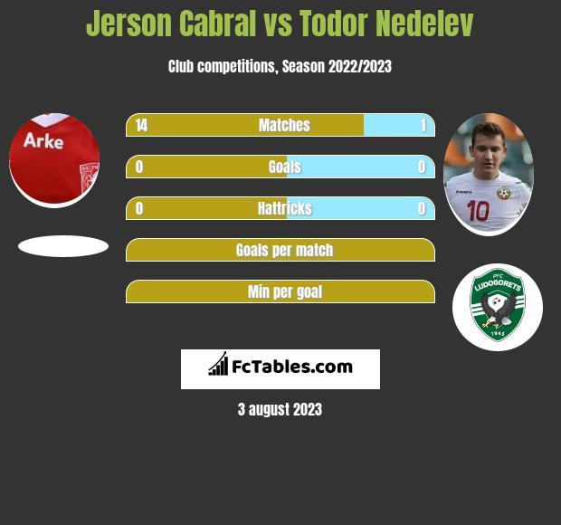 Jerson Cabral vs Todor Nedelev infographic