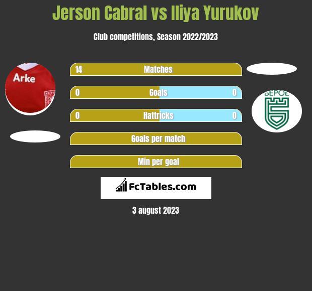 Jerson Cabral vs Iliya Yurukov infographic