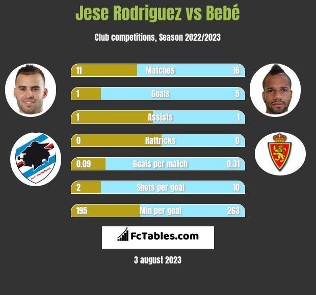 Jese Rodriguez vs Bebe infographic