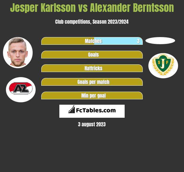 Jesper Karlsson vs Alexander Berntsson h2h player stats