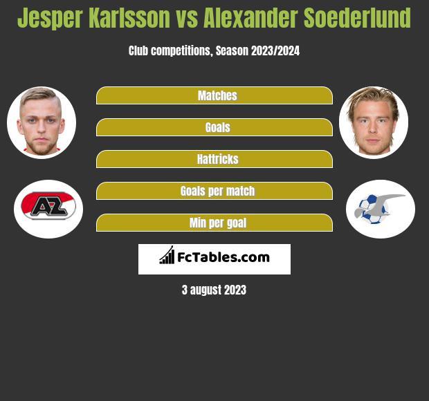 Jesper Karlsson vs Alexander Soederlund h2h player stats