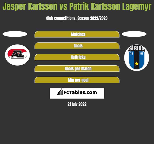 Jesper Karlsson vs Patrik Karlsson Lagemyr h2h player stats
