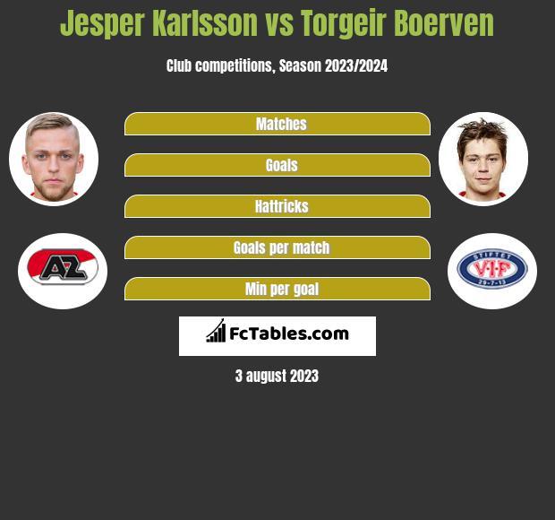 Jesper Karlsson vs Torgeir Boerven h2h player stats