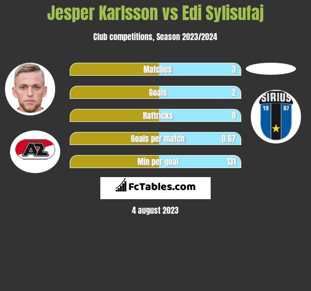 Jesper Karlsson vs Edi Sylisufaj h2h player stats