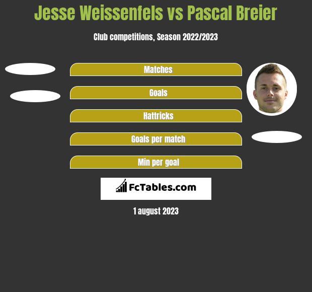Jesse Weissenfels vs Pascal Breier h2h player stats