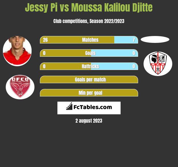 Jessy Pi vs Moussa Kalilou Djitte h2h player stats