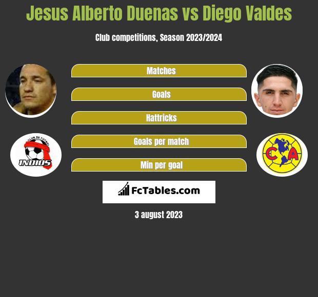 Jesus Alberto Duenas vs Diego Valdes infographic