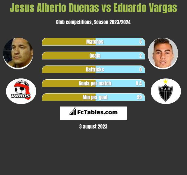Jesus Alberto Duenas vs Eduardo Vargas infographic